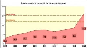 évolution de la capacité de désendettement